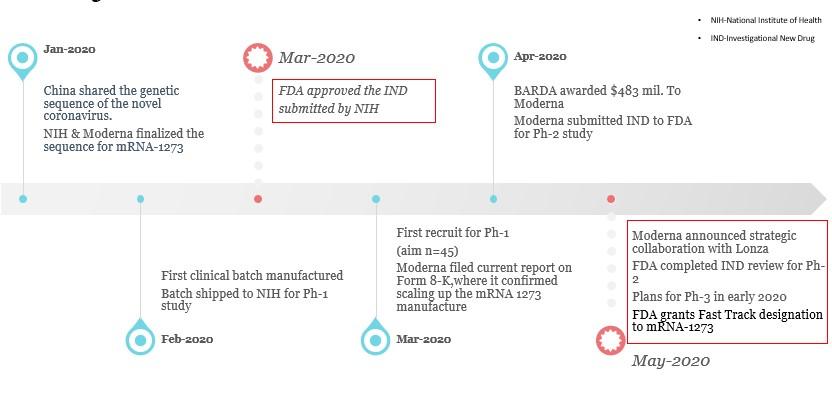 Can Moderna Therapeutics provide some hope in COVID-19?